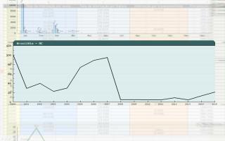 sistema gráfico indicadores
